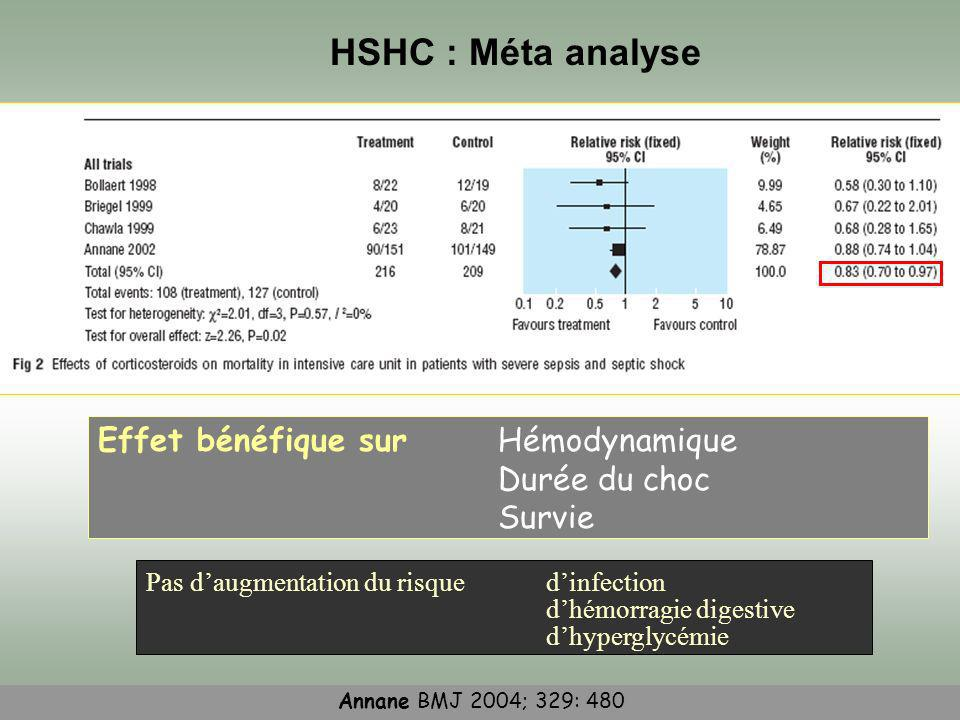 HSHC : Méta analyse Effet bénéfique sur Hémodynamique Durée du choc