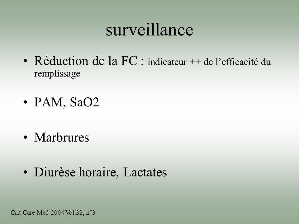 surveillanceRéduction de la FC : indicateur ++ de l'efficacité du remplissage. PAM, SaO2. Marbrures.