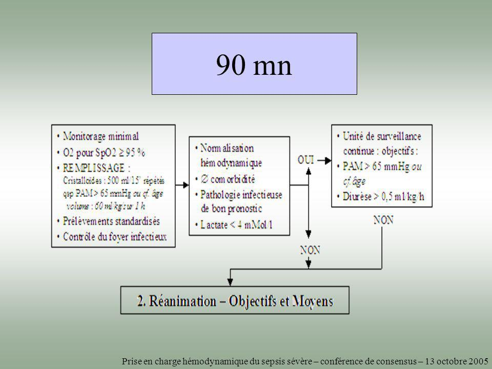 90 mn Prise en charge hémodynamique du sepsis sévère – conférence de consensus – 13 octobre 2005