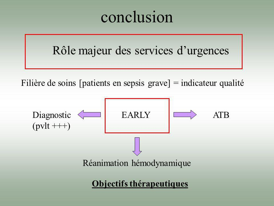 conclusion Rôle majeur des services d'urgences