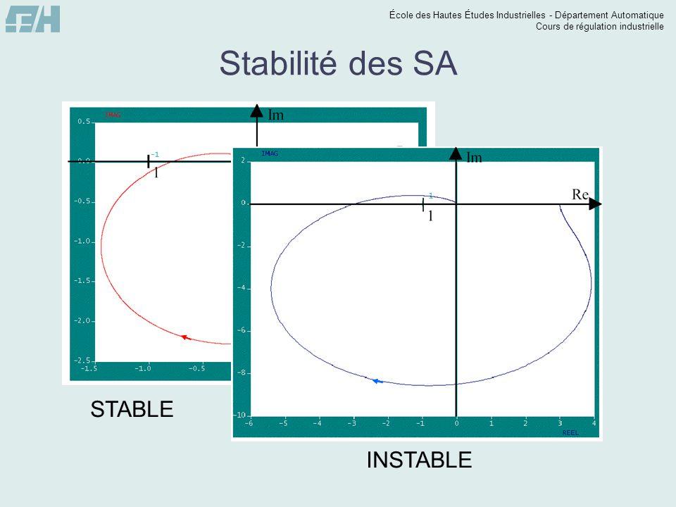 Stabilité des SA STABLE INSTABLE