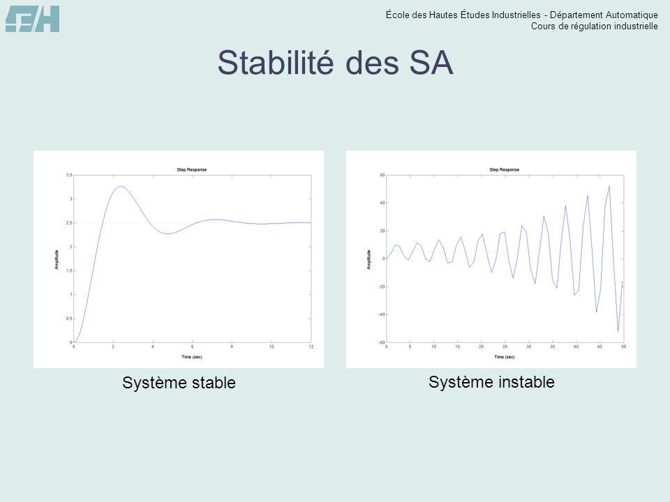 Stabilité des SA Système stable Système instable