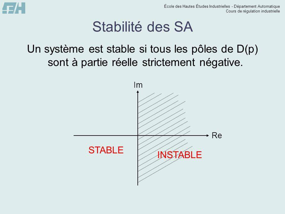 Stabilité des SA Un système est stable si tous les pôles de D(p) sont à partie réelle strictement négative.
