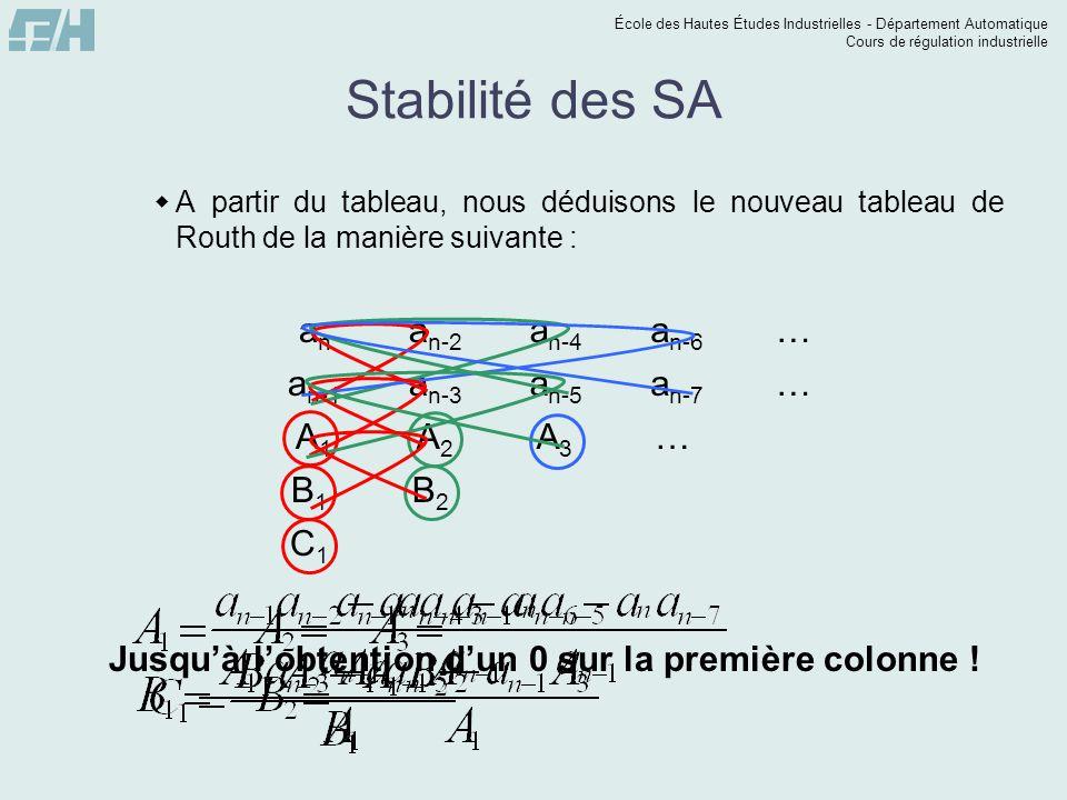 Stabilité des SA … an-7 an-5 an-3 an-1 an-6 an-4 an-2 an A1 A2 A3 … B1