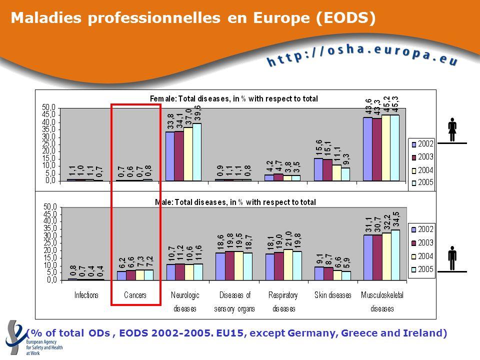 Maladies professionnelles en Europe (EODS)