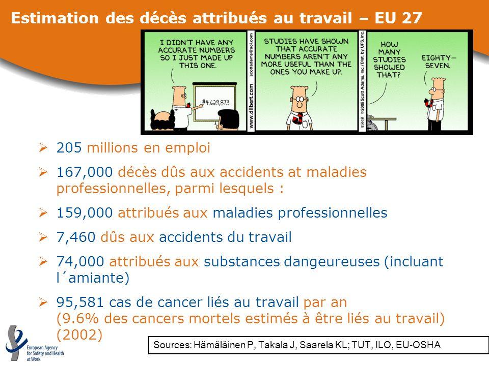 Estimation des décès attribués au travail – EU 27