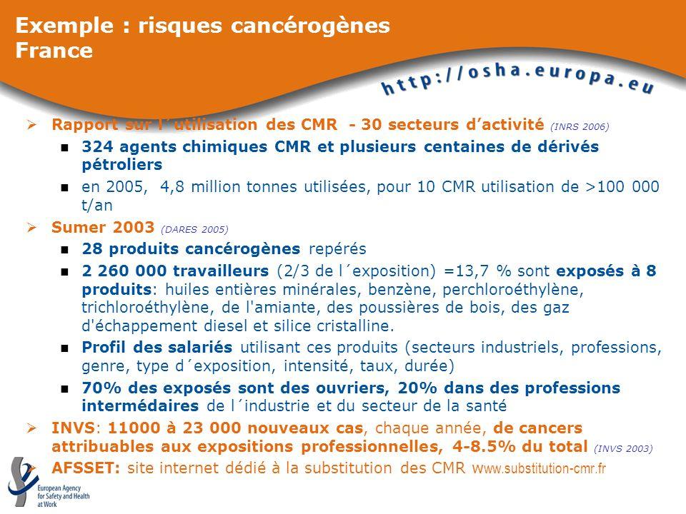 Exemple : risques cancérogènes France