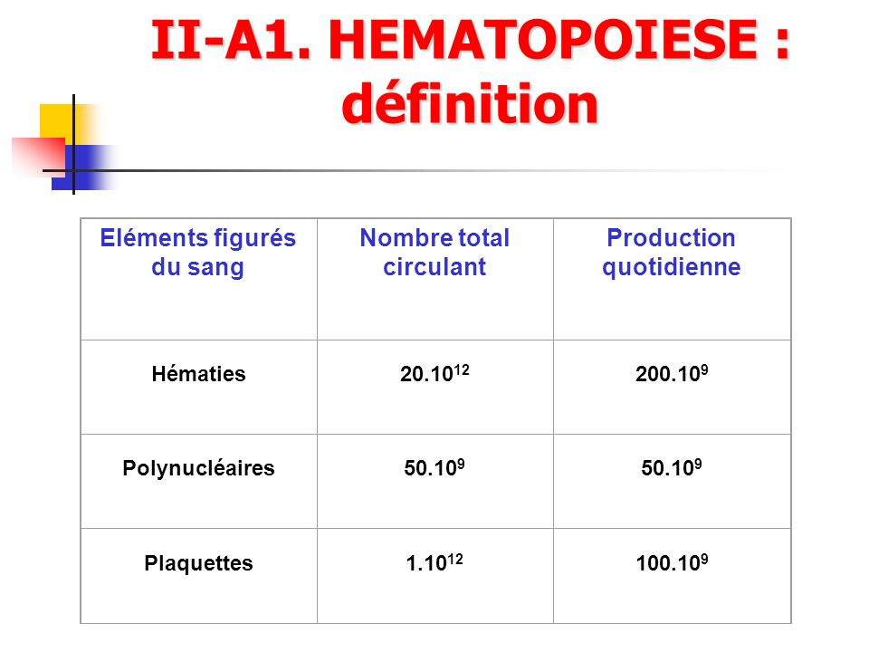 II-A1. HEMATOPOIESE : définition