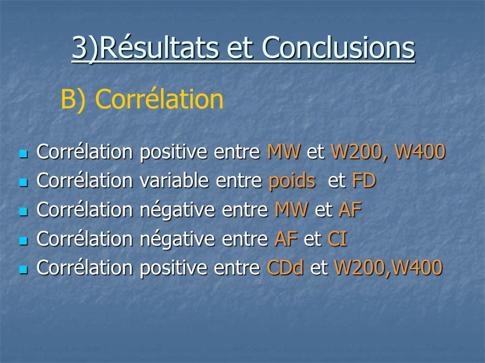 3)Résultats et Conclusions