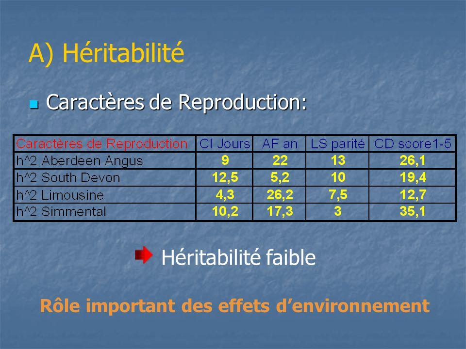 A) Héritabilité Héritabilité faible Caractères de Reproduction: