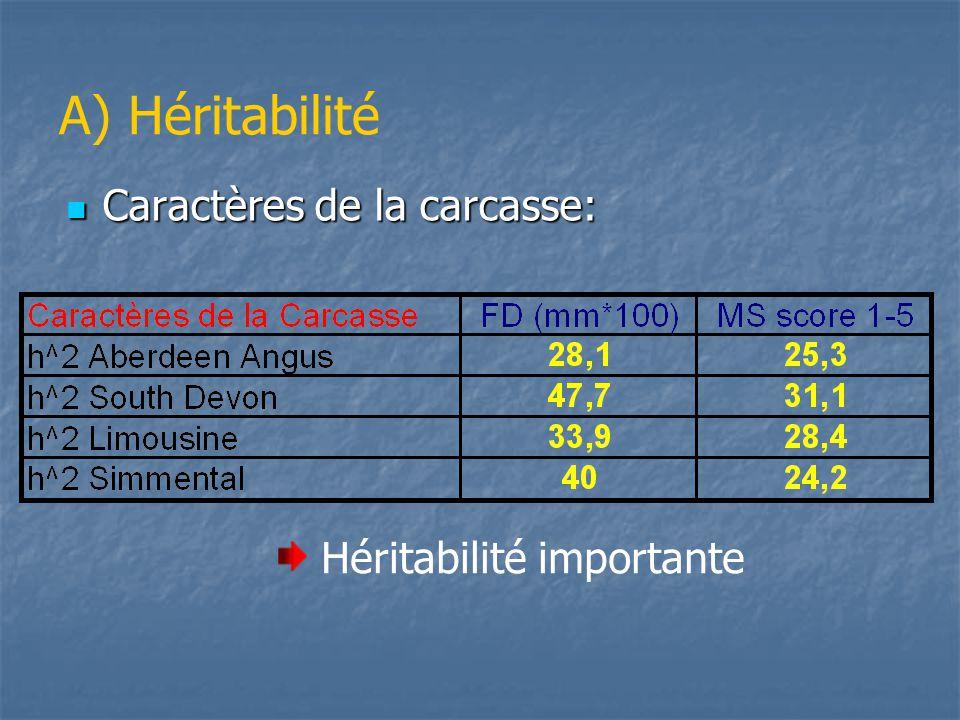 A) Héritabilité Caractères de la carcasse: Héritabilité importante