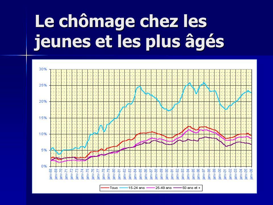 Le chômage chez les jeunes et les plus âgés