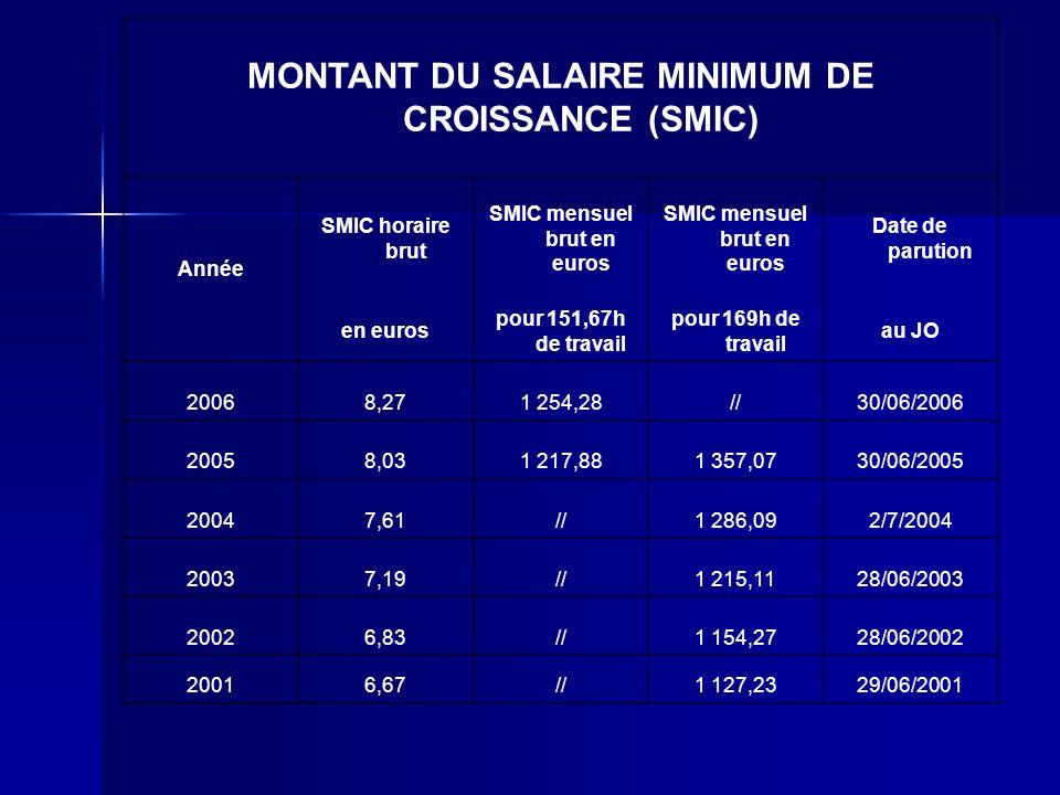 MONTANT DU SALAIRE MINIMUM DE CROISSANCE (SMIC)