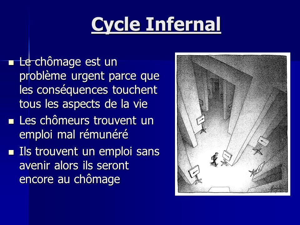 Cycle Infernal Le chômage est un problème urgent parce que les conséquences touchent tous les aspects de la vie.