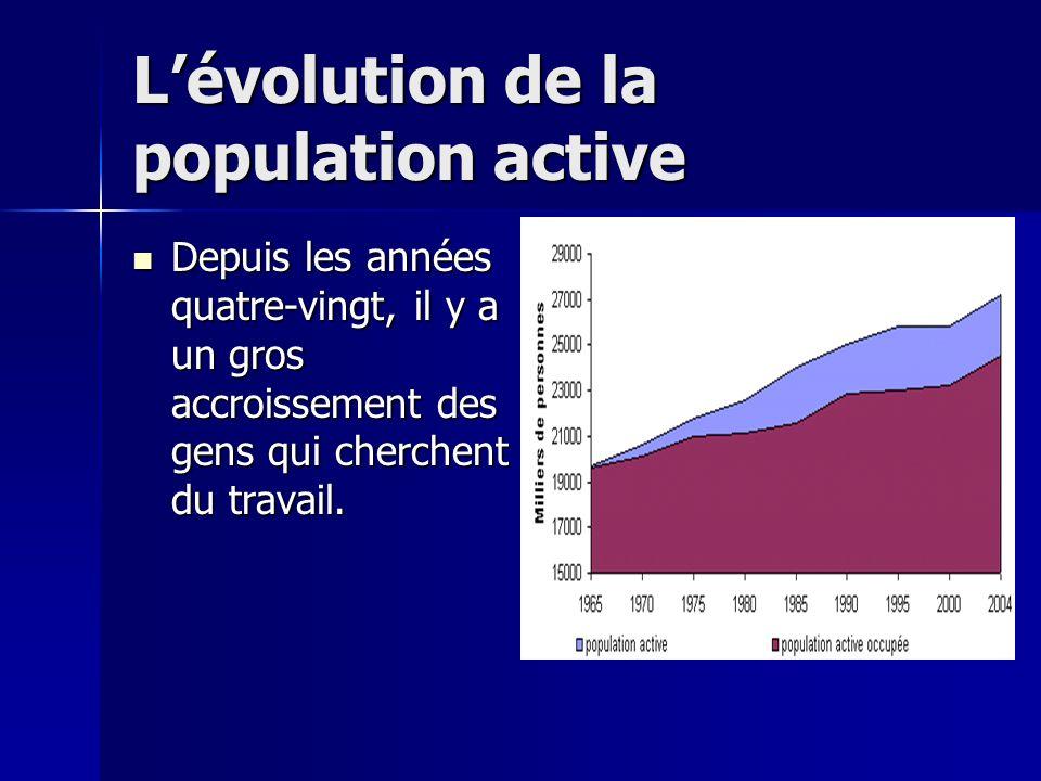 L'évolution de la population active