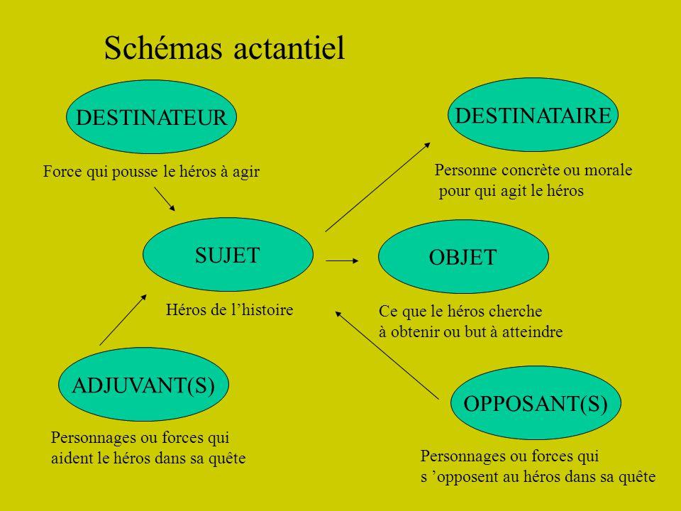 Schémas actantiel DESTINATEUR DESTINATAIRE SUJET OBJET ADJUVANT(S)
