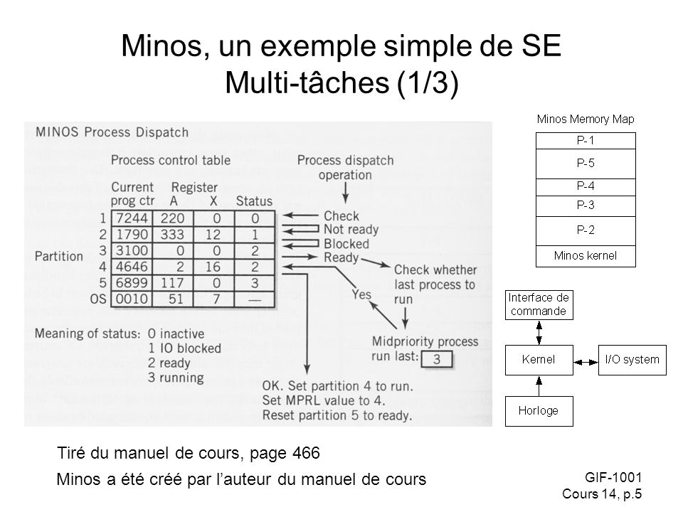 Minos, un exemple simple de SE Multi-tâches (1/3)