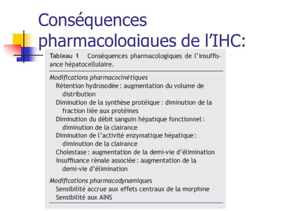 Conséquences pharmacologiques de l'IHC: