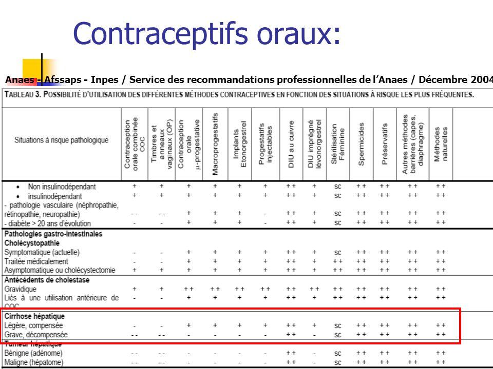 Contraceptifs oraux:Anaes - Afssaps - Inpes / Service des recommandations professionnelles de l'Anaes / Décembre 2004.