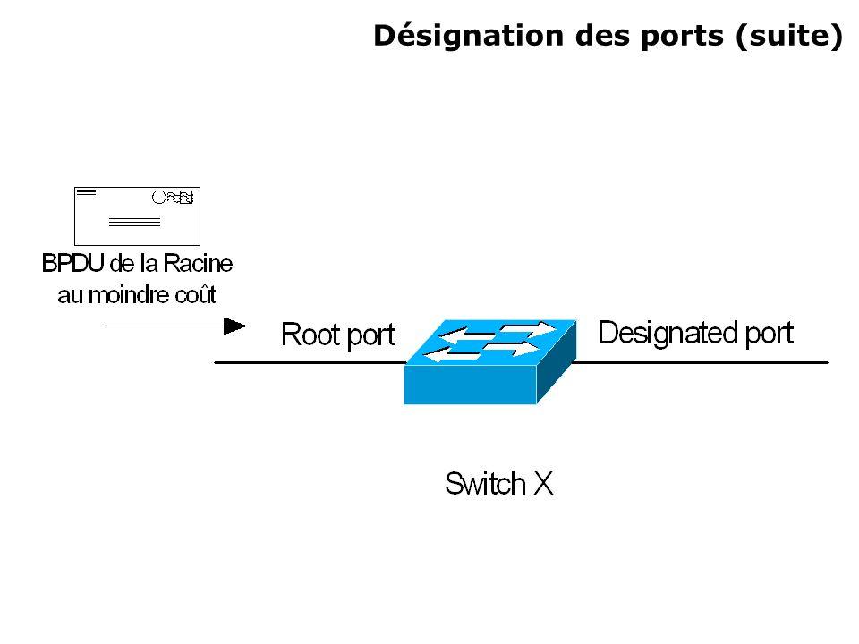 Désignation des ports (suite)