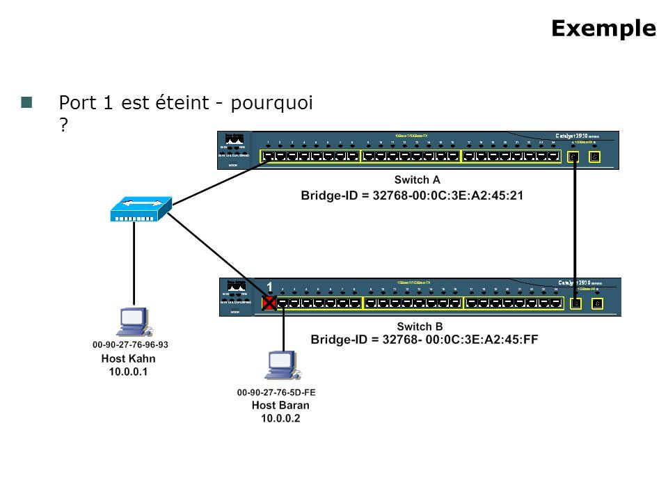 Exemple Port 1 est éteint - pourquoi