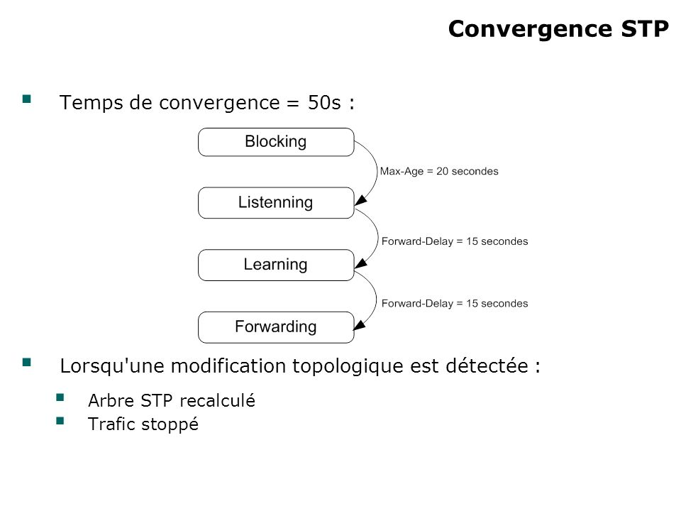 Convergence STP Temps de convergence = 50s :