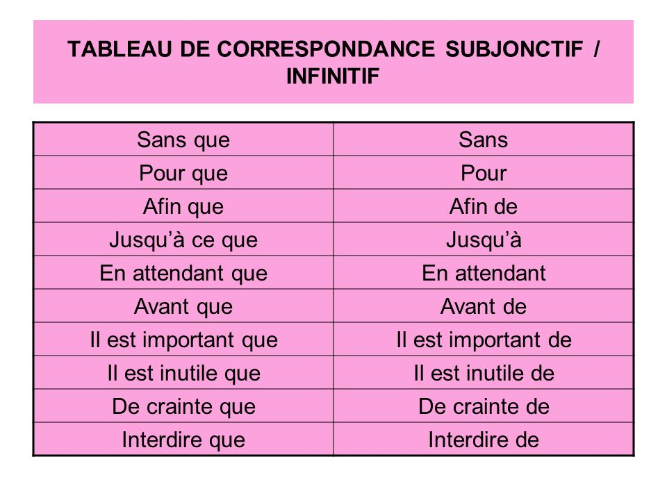 TABLEAU DE CORRESPONDANCE SUBJONCTIF / INFINITIF