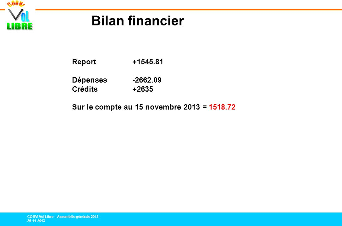 Bilan financier Report +1545.81 Dépenses -2662.09 Crédits +2635