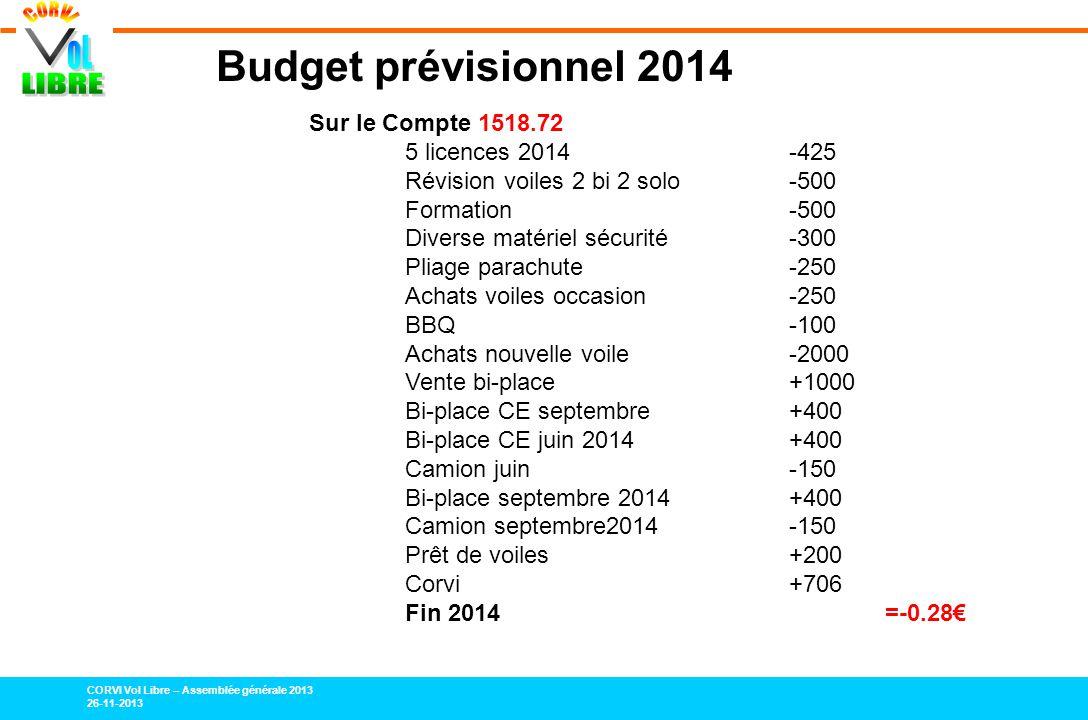 Budget prévisionnel 2014 Sur le Compte 1518.72 5 licences 2014 -425