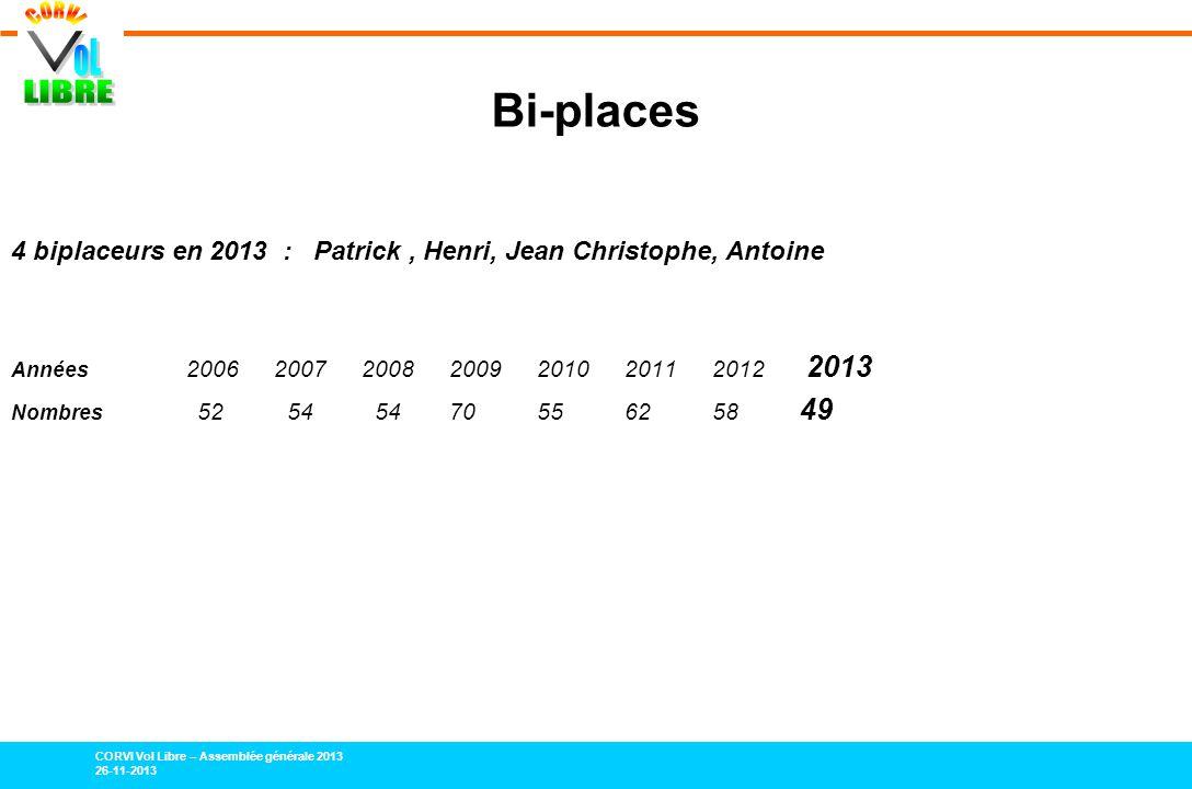 Bi-places 4 biplaceurs en 2013 : Patrick , Henri, Jean Christophe, Antoine. Années 2006 2007 2008 2009 2010 2011 2012 2013.