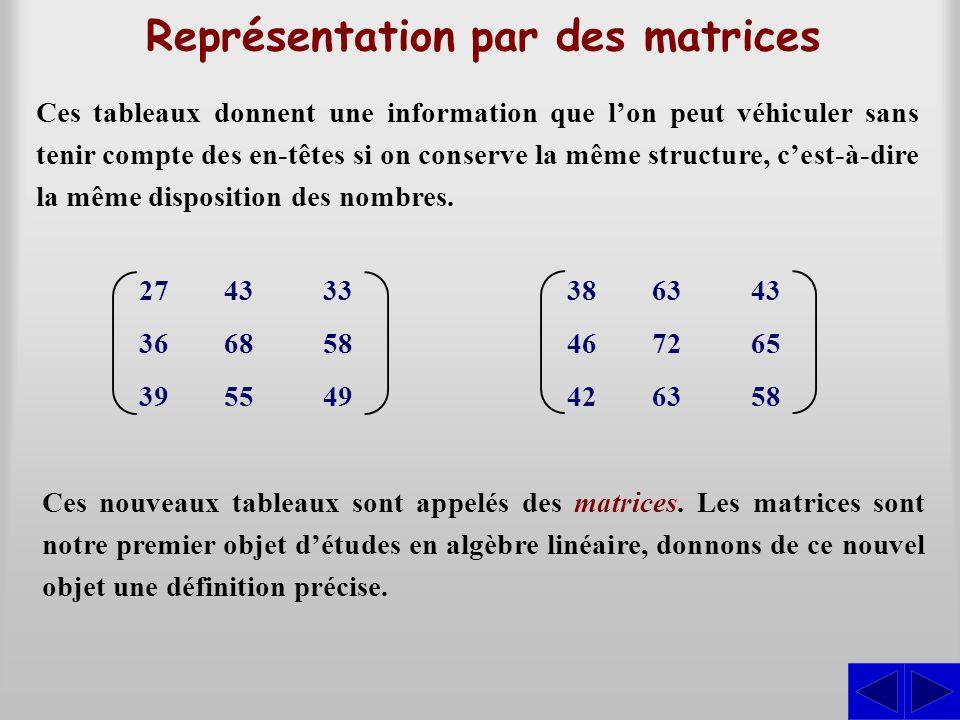 Représentation par des matrices