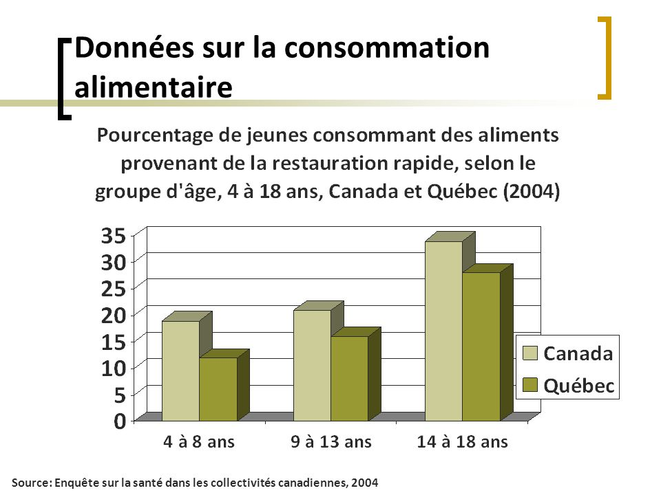 Données sur la consommation alimentaire