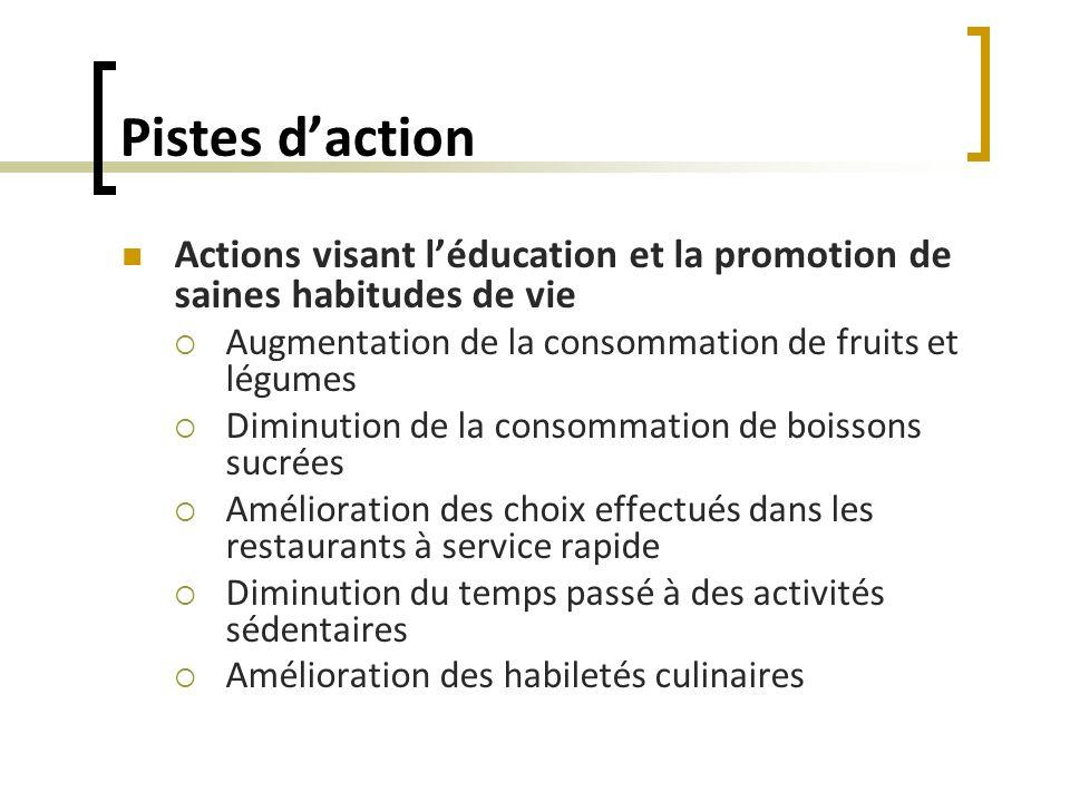 Pistes d'actionActions visant l'éducation et la promotion de saines habitudes de vie. Augmentation de la consommation de fruits et légumes.