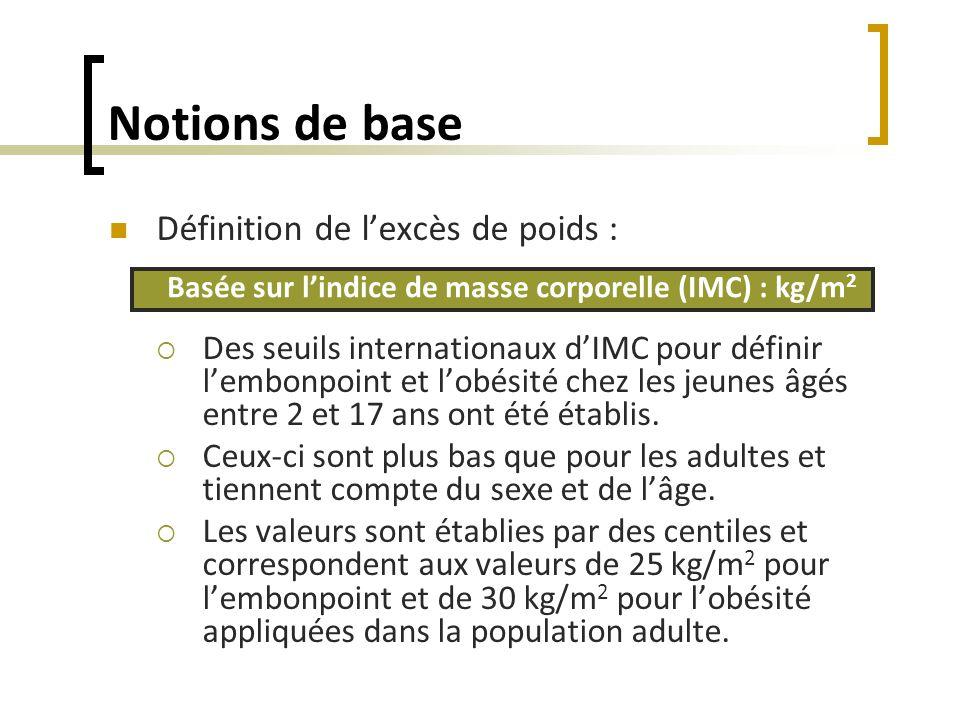 Basée sur l'indice de masse corporelle (IMC) : kg/m2