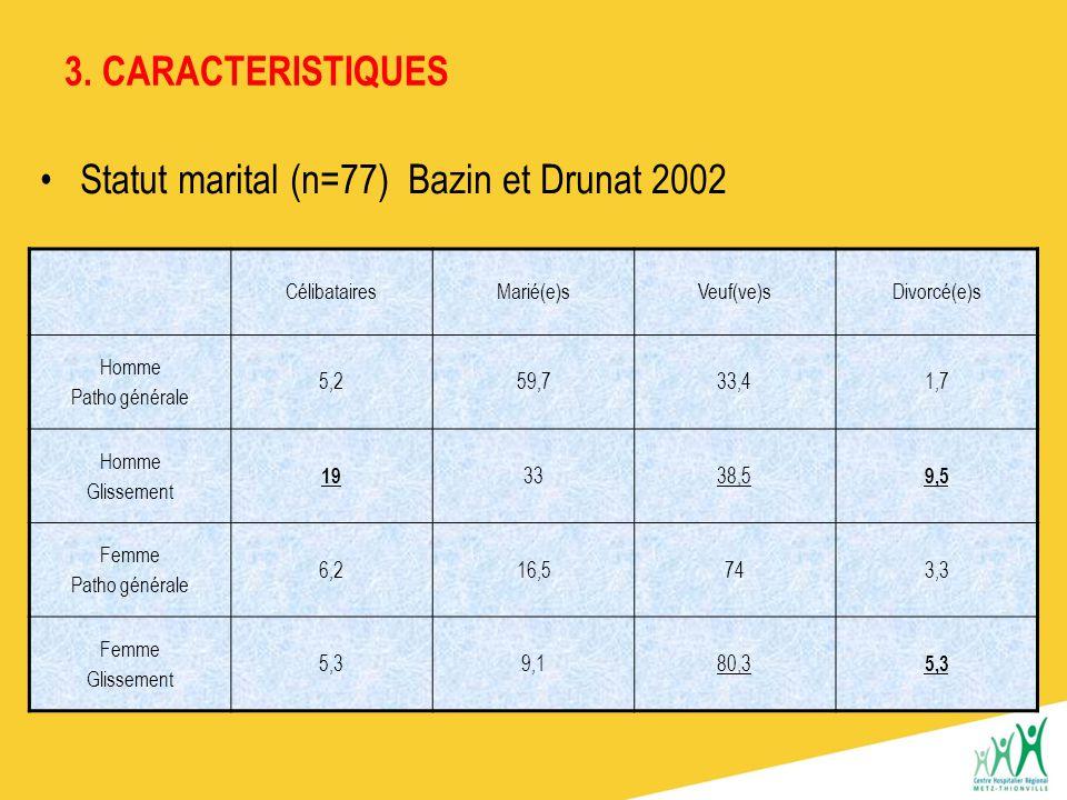 Statut marital (n=77) Bazin et Drunat 2002