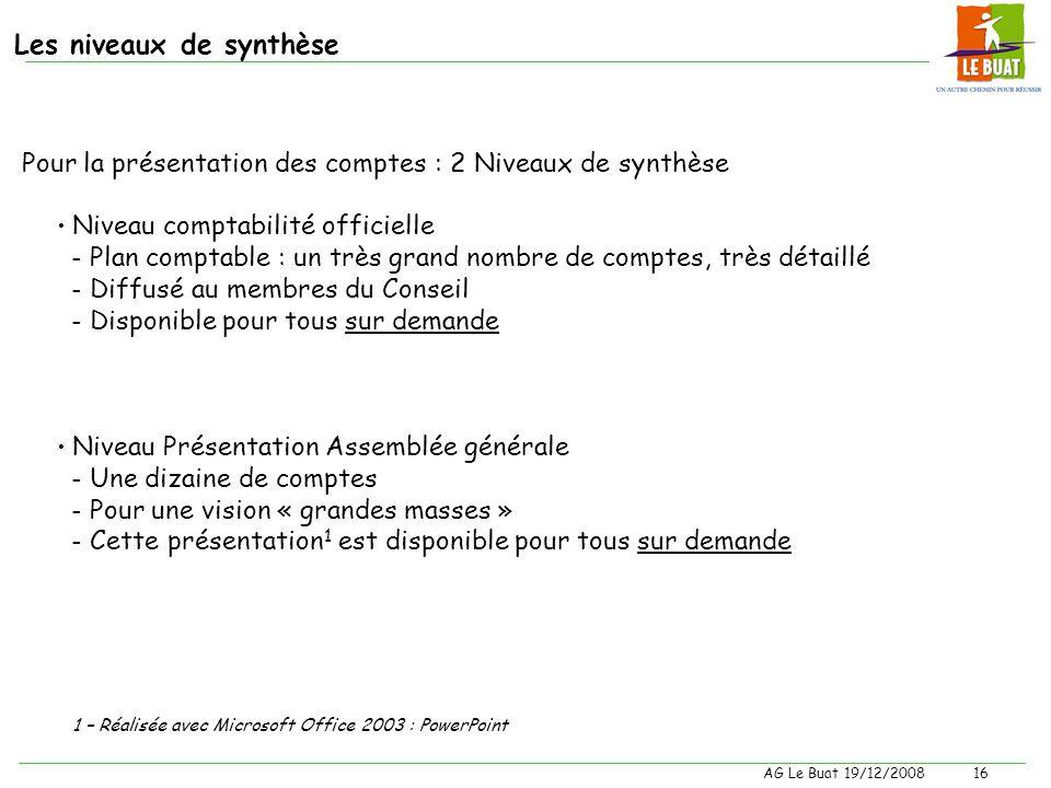Les niveaux de synthèse