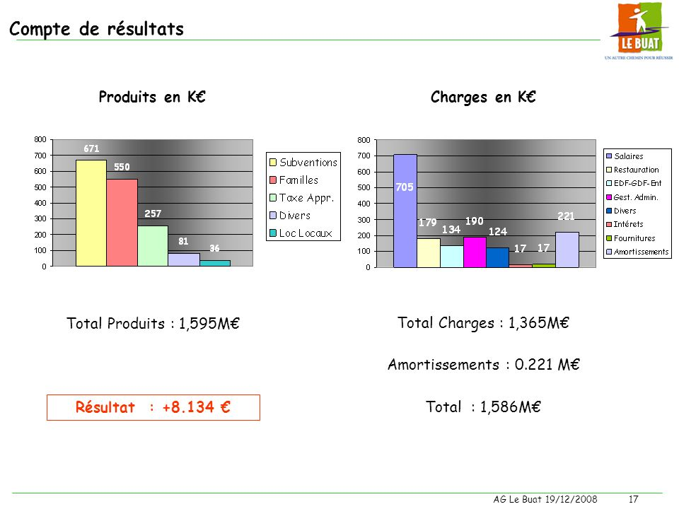Compte de résultats Produits en K€ Charges en K€