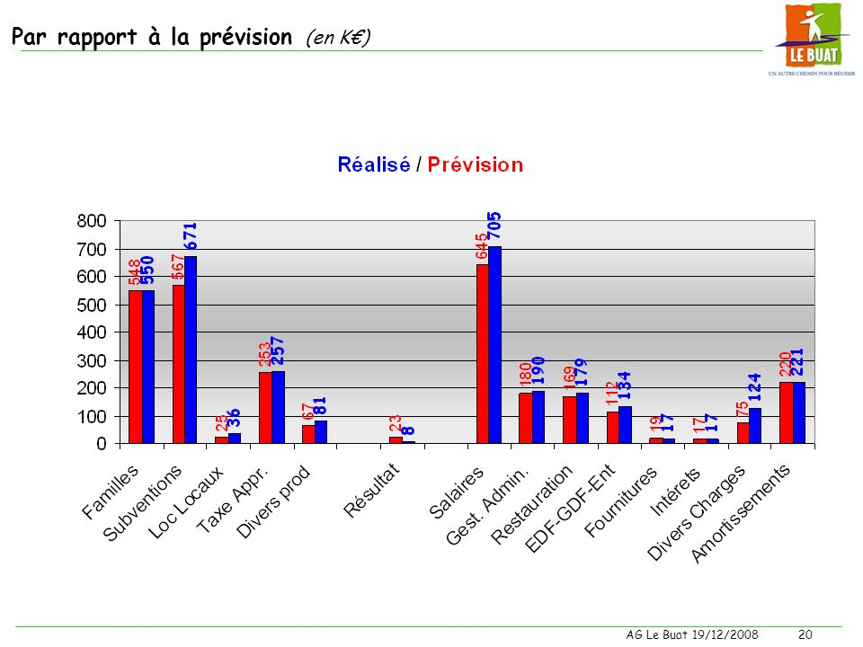 Par rapport à la prévision (en K€)