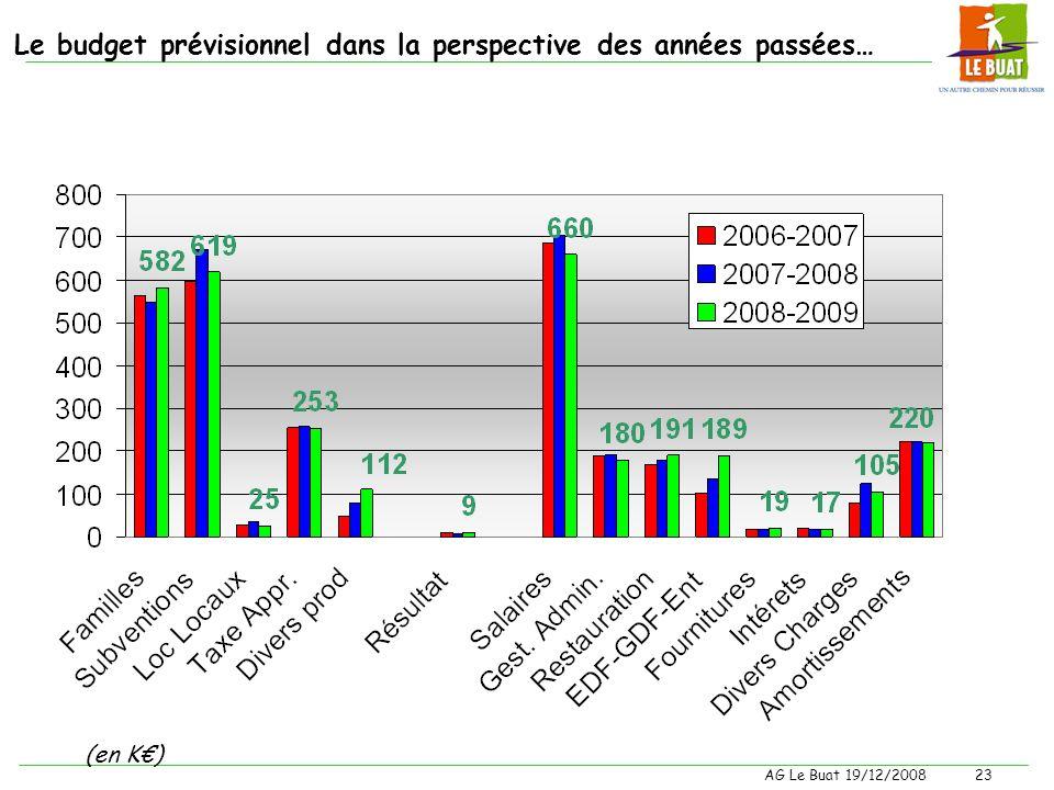 Le budget prévisionnel dans la perspective des années passées…