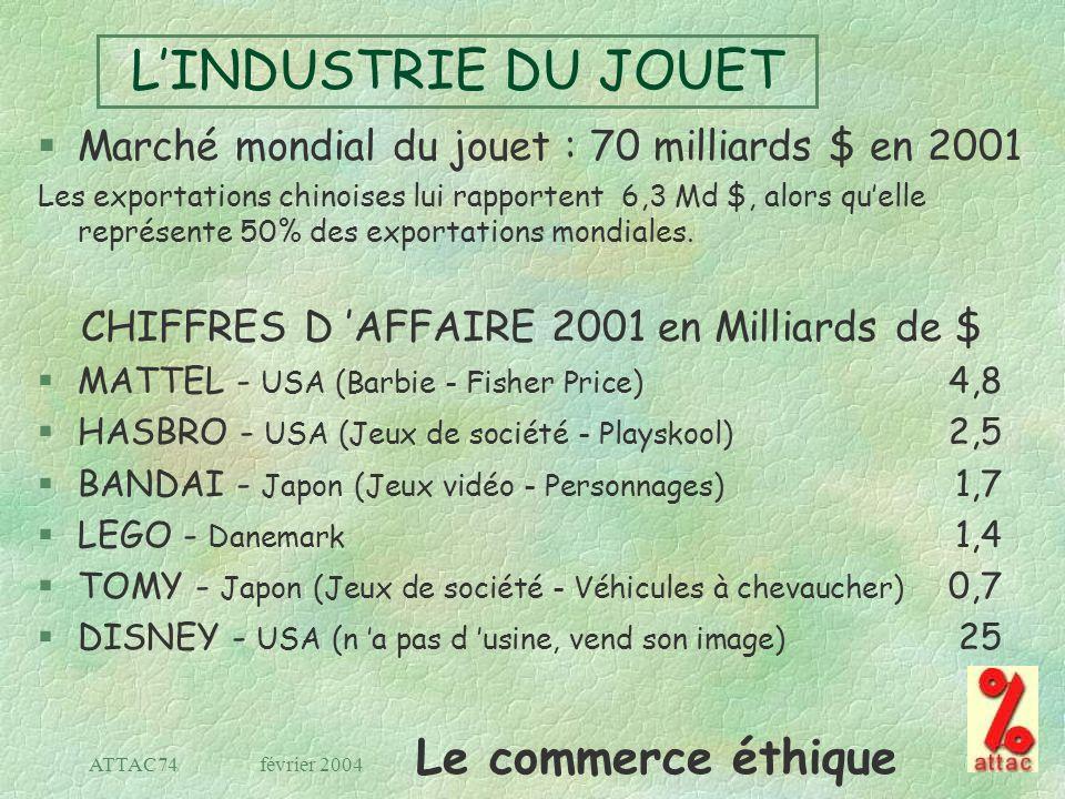 CHIFFRES D 'AFFAIRE 2001 en Milliards de $