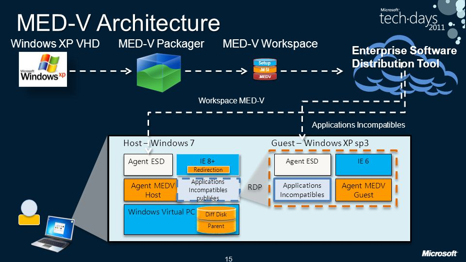 MED-V Architecture Windows XP VHD MED-V Packager MED-V Workspace