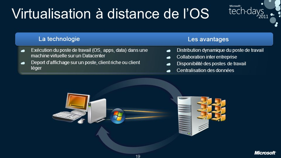 Virtualisation à distance de l'OS