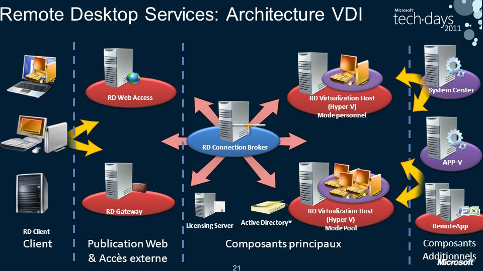 Remote Desktop Services: Architecture VDI