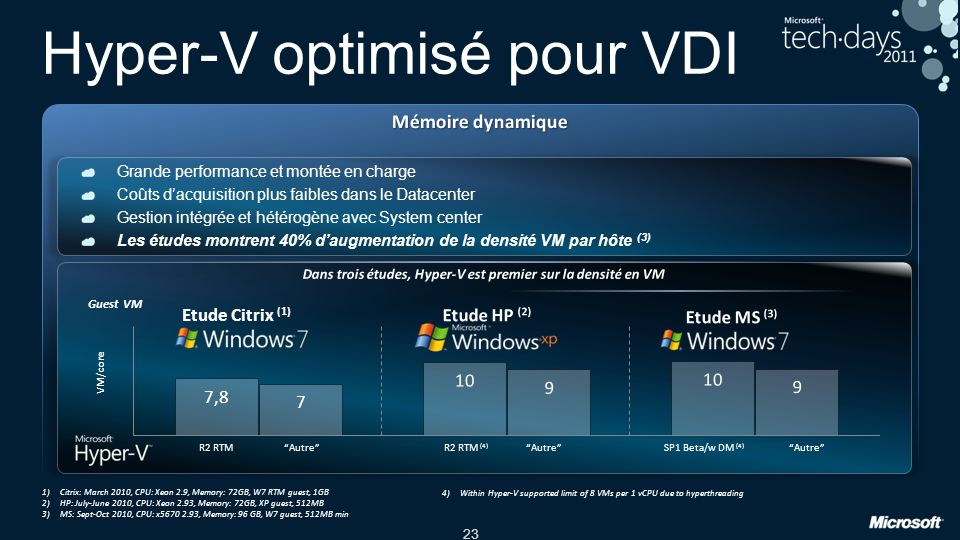 Hyper-V optimisé pour VDI