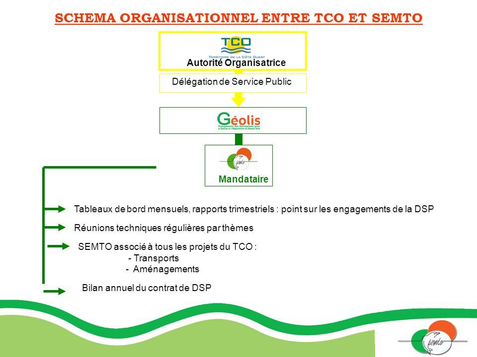 SCHEMA ORGANISATIONNEL ENTRE TCO ET SEMTO