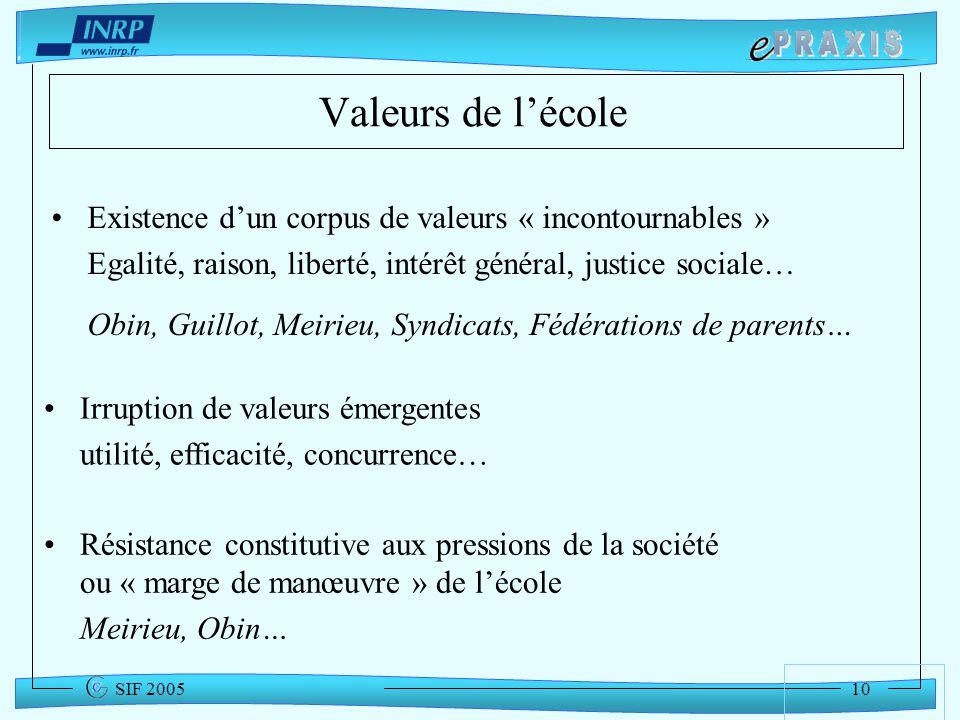 Valeurs de l'école Existence d'un corpus de valeurs « incontournables » Egalité, raison, liberté, intérêt général, justice sociale…
