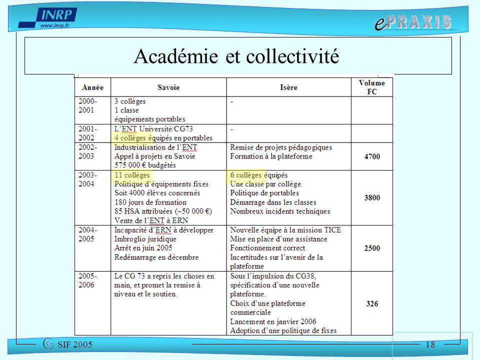 Académie et collectivité