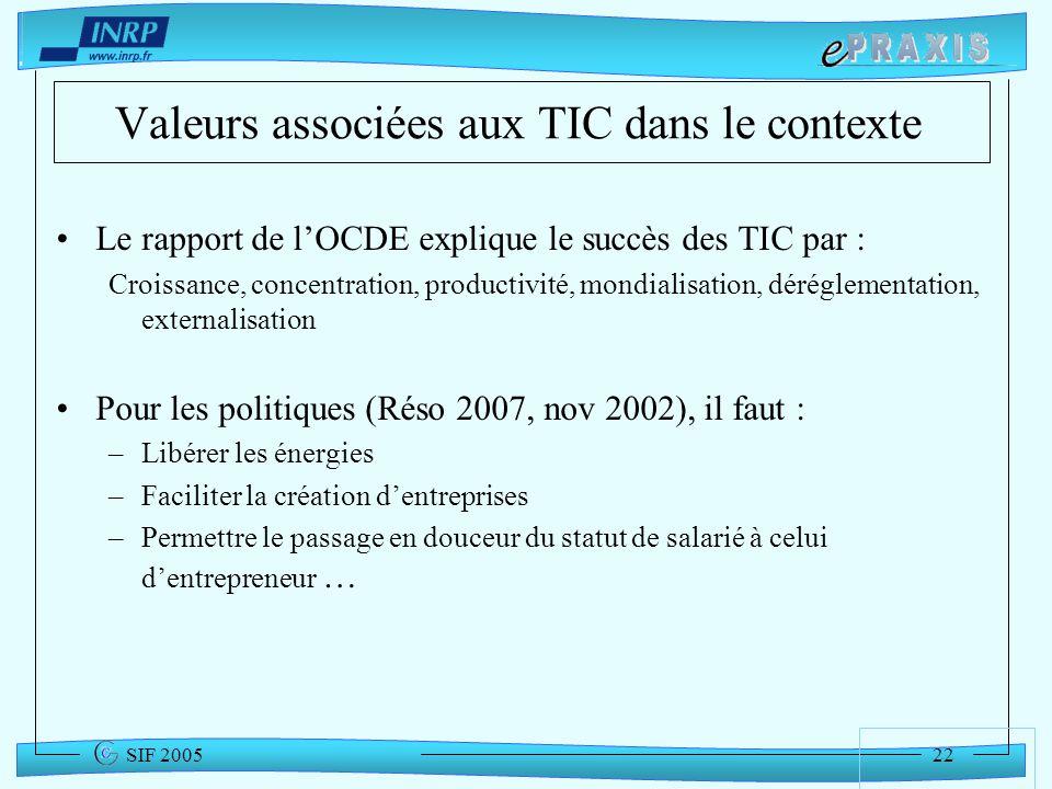 Valeurs associées aux TIC dans le contexte