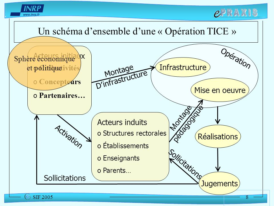 Un schéma d'ensemble d'une « Opération TICE »