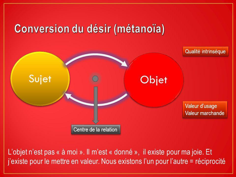Conversion du désir (métanoïa)
